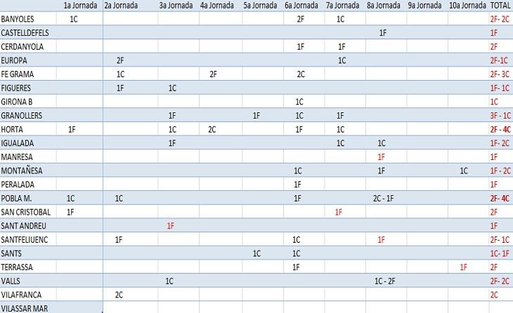 Quadre de penals assenyalats en les 10 primeres jornades de Lliga sense que hagi estat afavorit ni perjudicat una vegada Vilassar