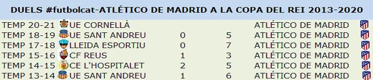 Partits de Copa del Rei amb l'Atlètic de Madrid i el futbol català com a protagonistes des de la 2013