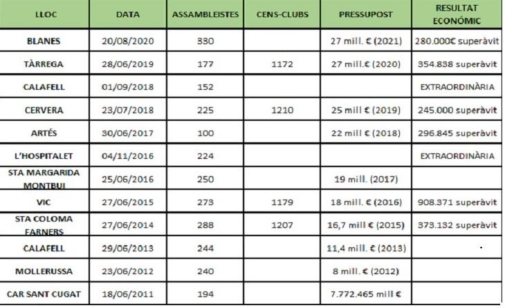 El passat estiu es van trencar totes les barreres i Blanes va passar dels 300 clubs assembleistes