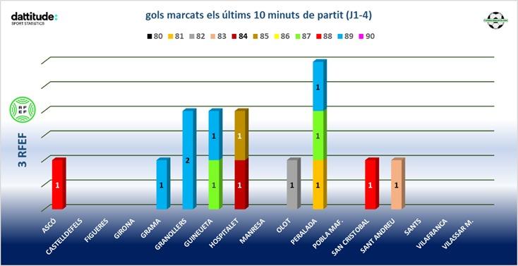 Gols marcats els últims 10 minuts de partit (Jornades 1-4 3RFEF5) INFO: DATTITUDE